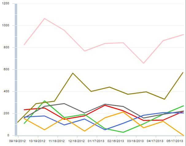 Harbin_run_chart