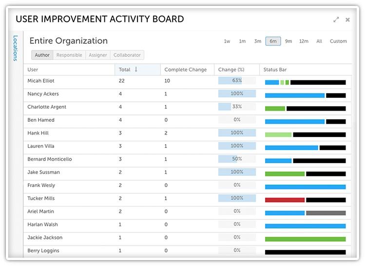 Visibility into Improvement Activity