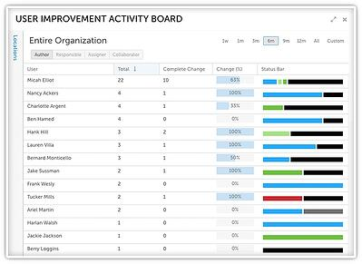 Visibility into Improvement Team Workload