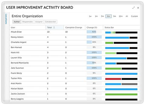 Visibility into Improvement Activity
