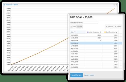 Improvement Charts and Data