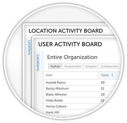 Location and User Activity Boards