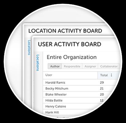 Improvement Activity Boards