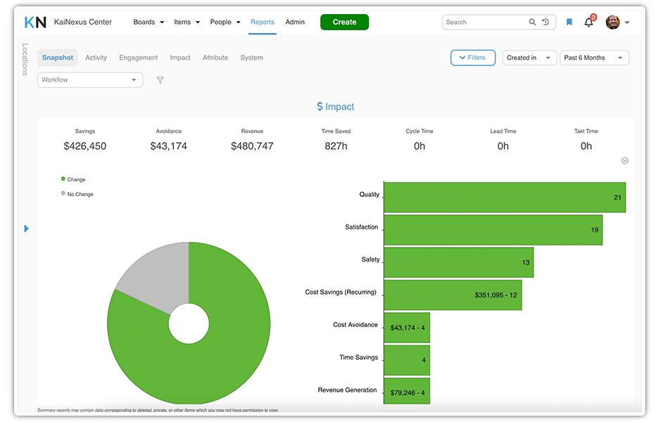 Impact Summary Report