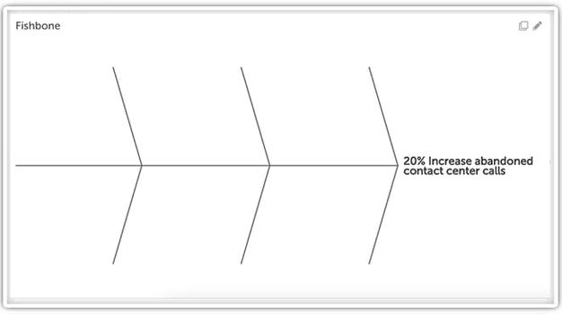 Fishbone Diagram - Define the Problem
