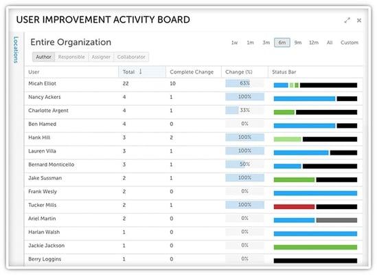 17_04 User Activity Board