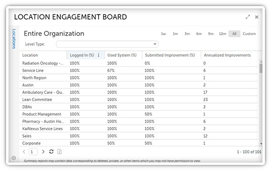 Location engagement board